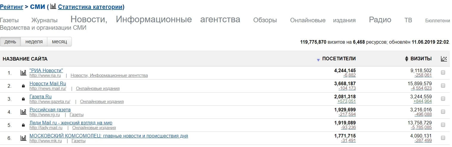 ТОП ресурсов mail.ru