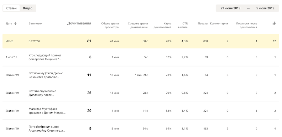 Основные показатели статистики в Дзене