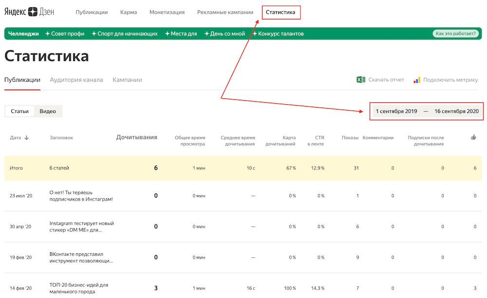 Количество дочитываний статей в Яндекс.Дзен