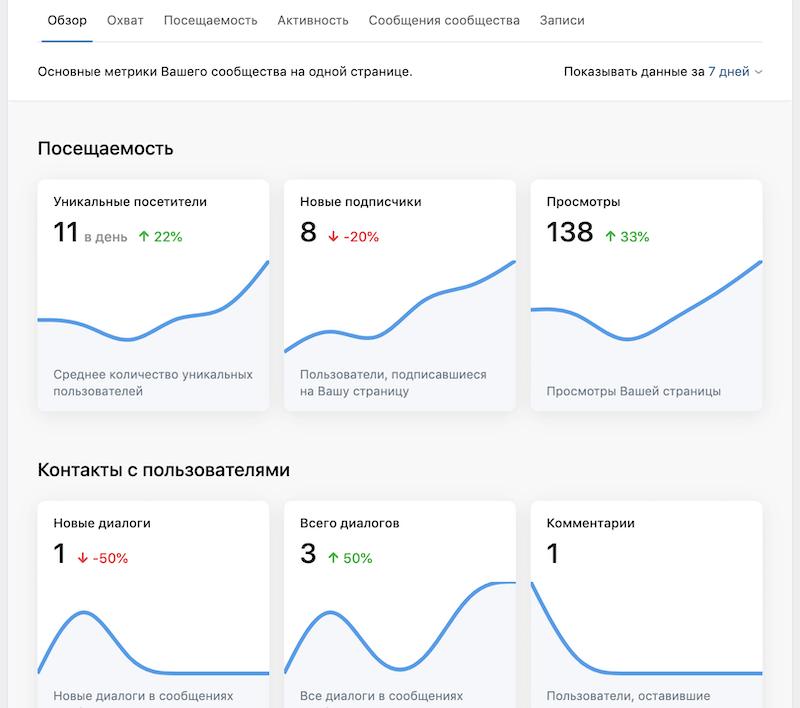 Новая статистика группы ВКонтакте