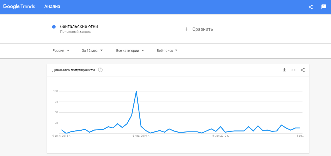 Как пользоваться Google Trends: руководство для новичков | IM
