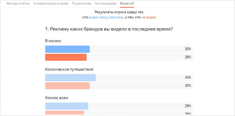 Brand Lift в Яндекс.Директ: что это, как работает, как настроить | IM