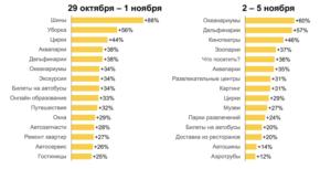 Как подготовить рекламу Яндекс.Директ к ноябрьским праздникам | IM
