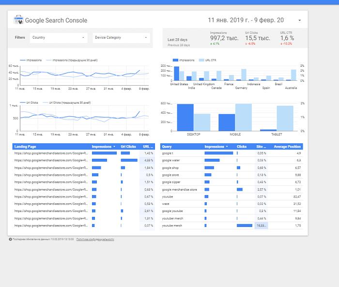 Шаблоны Google Data Studio
