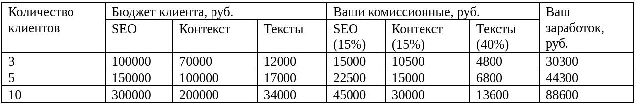 Как веб-разработчику зарабатывать на рекламе сайтов клиентов (и не тратить на это время)