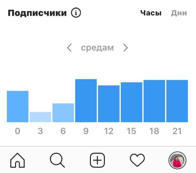 Активность подписчиков по часам и дням недели