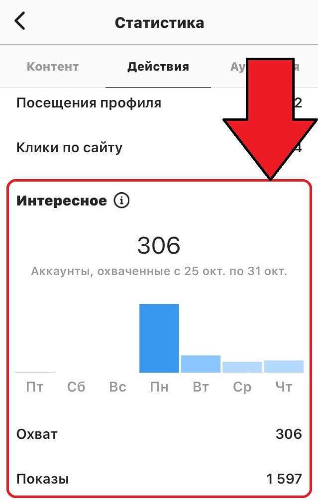 Что значит охват и показы в статистике Инстаграм