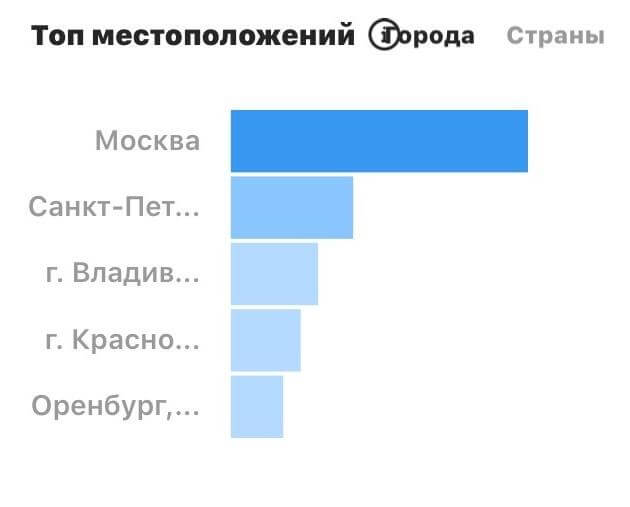 Как посмотреть статистику в Инстаграм: что такое охват и показы | IM