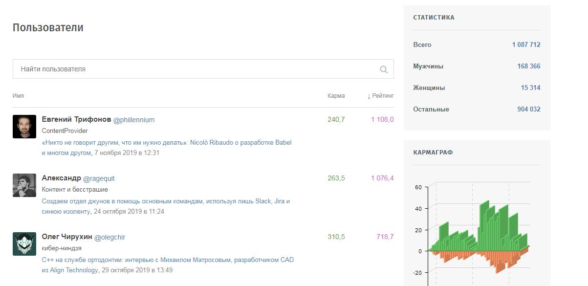 Механика геймификации на сайте
