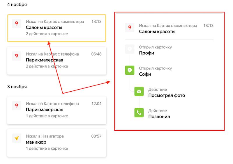 Последние действия пользователей в Яндексе