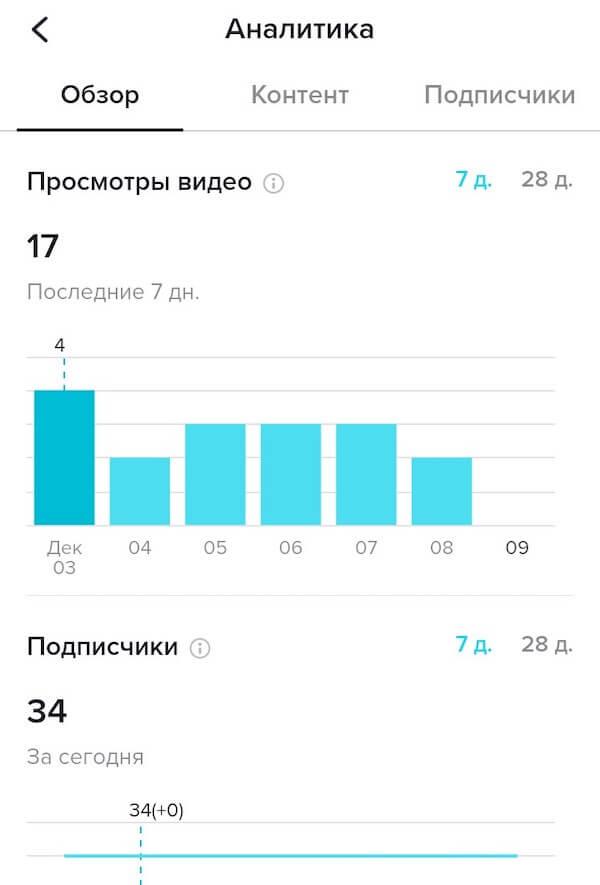 Анализ эффективности продвижения в Тик-Ток