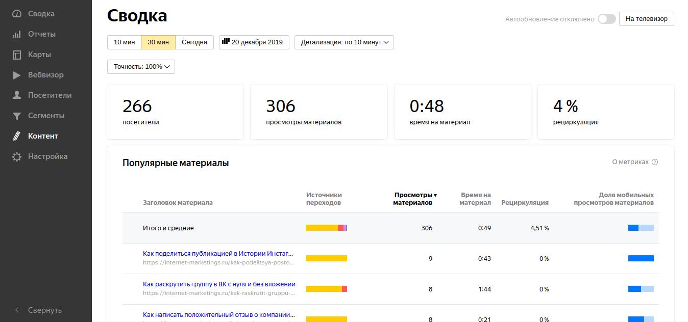 Как оценивать эффективность контента на сайте