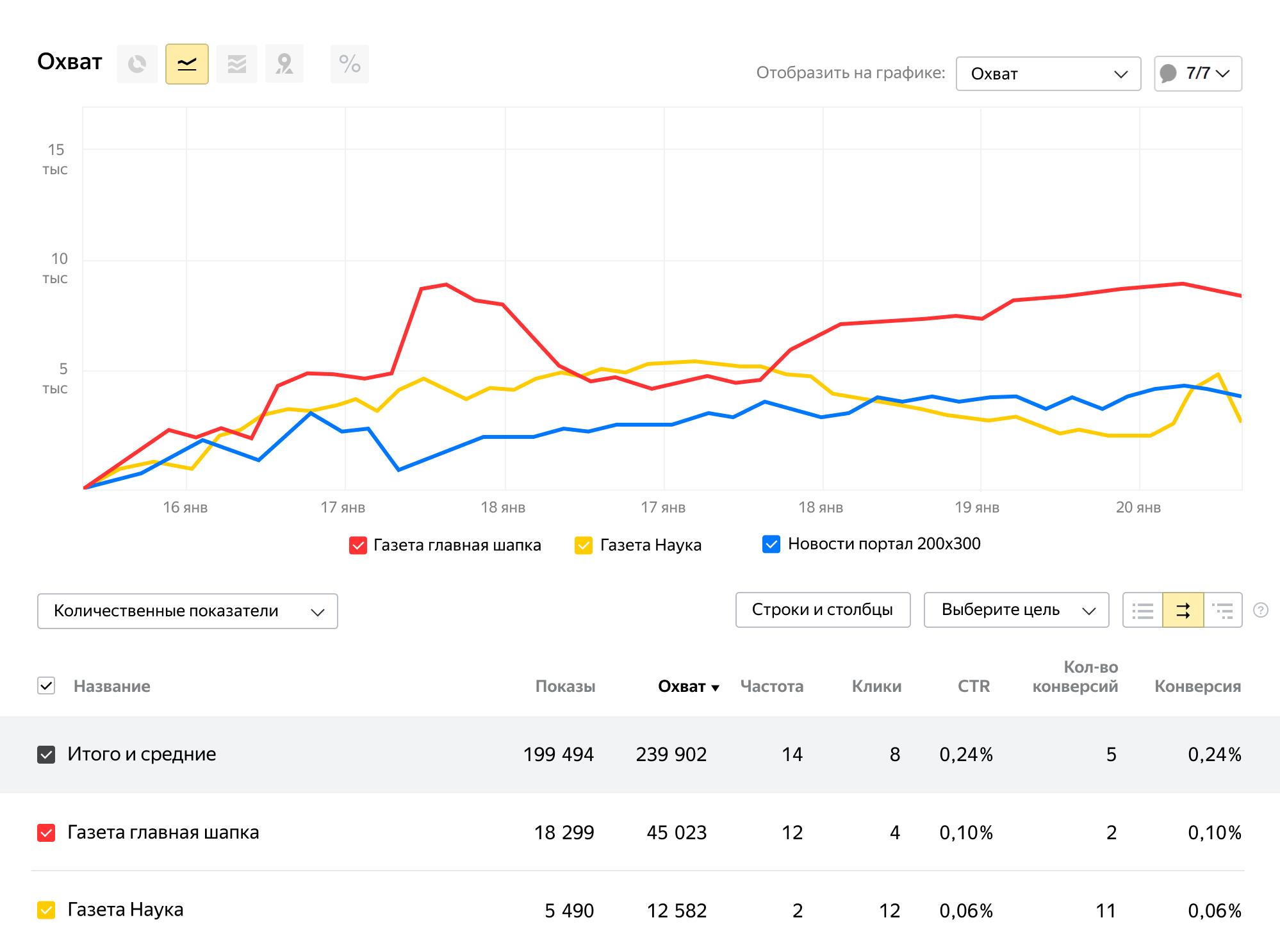 Яндекс.Метрика для медийной рекламы: что это, как настроить | IM