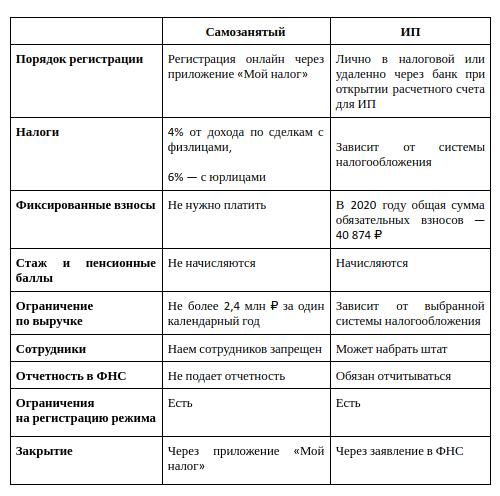 Самозанятость или ИП: сравнение, плюсы и минусы