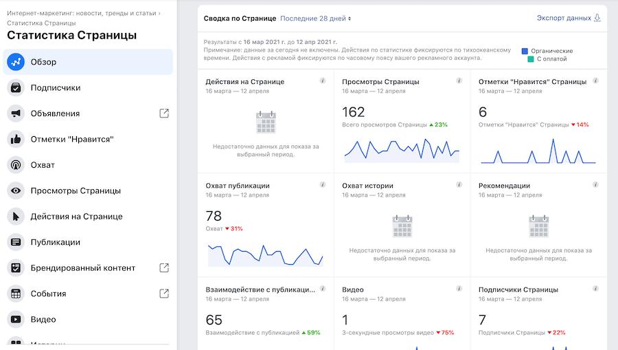 Статистика бизнес-страницы в Фейсбук
