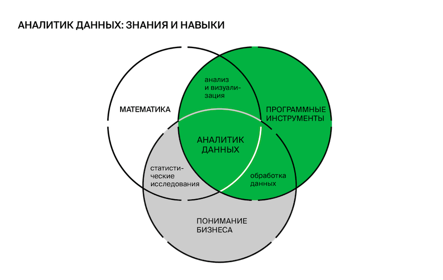 Обязанности и требования аналитика данных