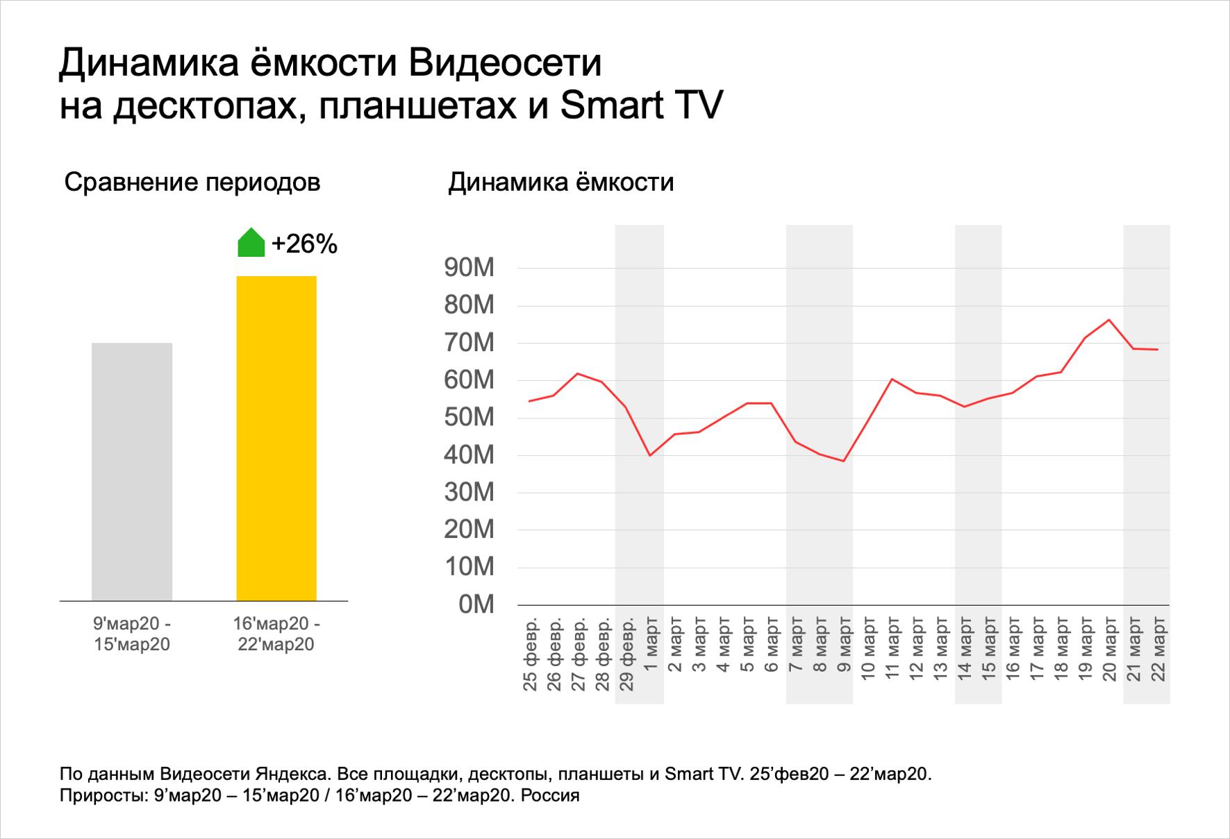 Рост количества просмотров на смарт-тв и десктопах