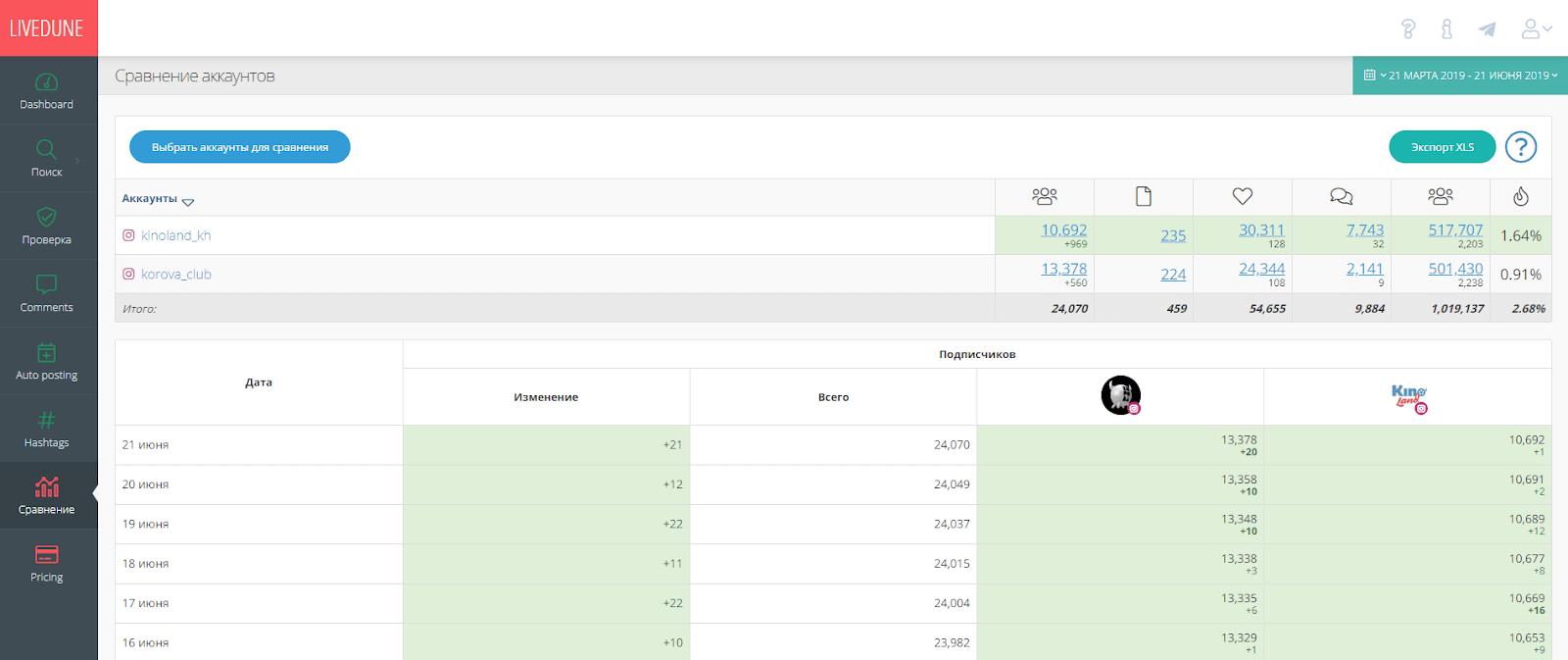 LiveDune - онлайн-сервис для анализа статистики в Инстаграм