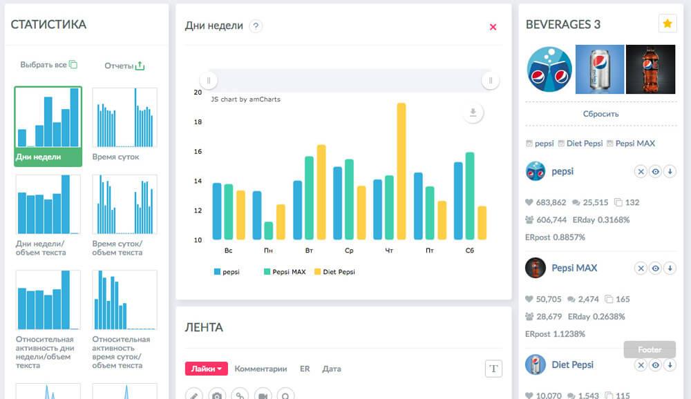 Popsters - сервис аналитики постов и страницы в Инстаграм