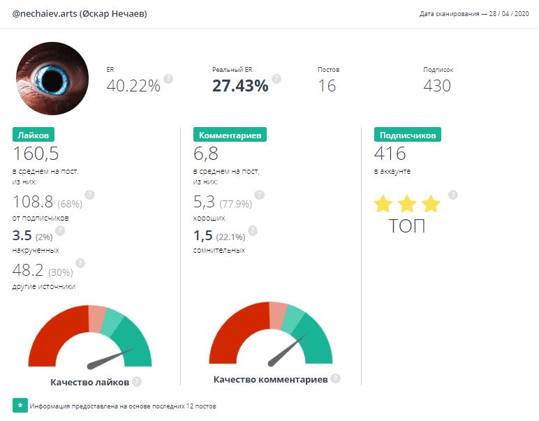 FakeLikeInfo - сервис для анализа аудитории на ботов и фейков в Инстаграм