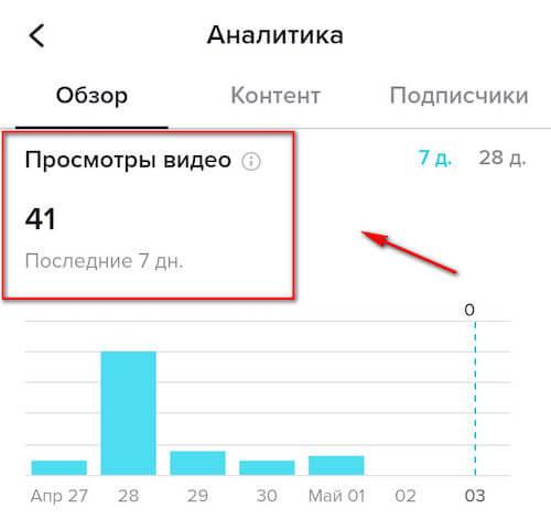Аналитика Тик-Ток-аккаунта