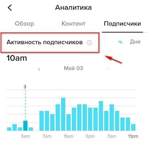 Активность подписчиков - часы и дни активности подписчиков в Тик-Ток