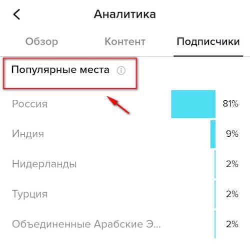 Популярные места - география подписчиков в ТикТок