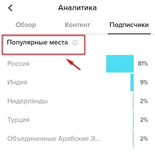 «Популярные места» в разделе «Подписчики»