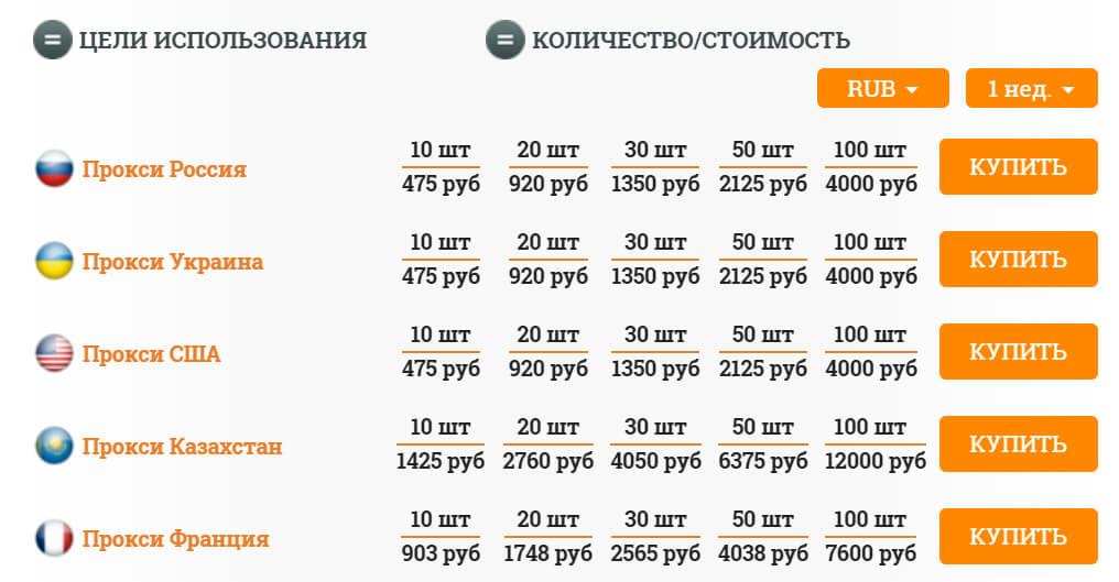 Гео прокси: Россия, Украина, США, Казахстан