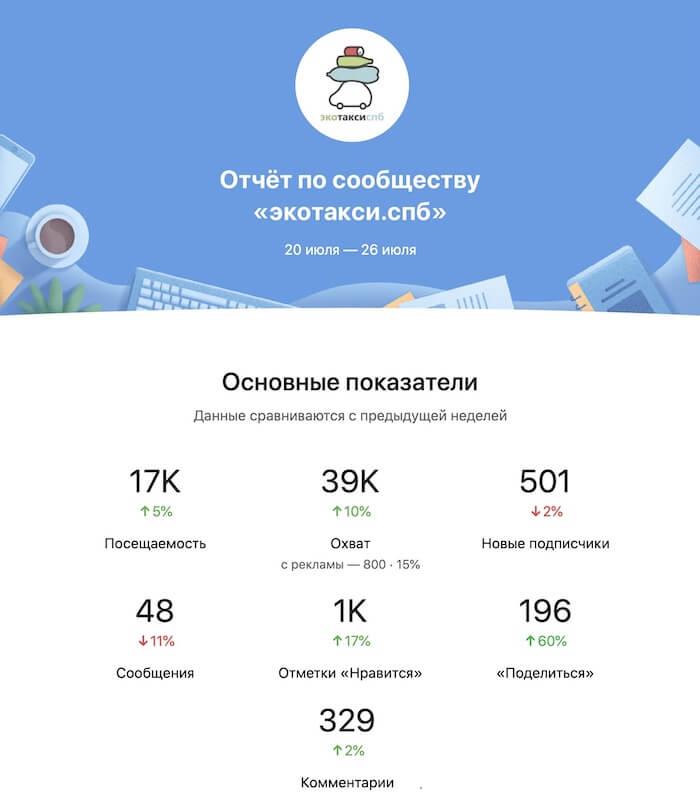 Пример отчёта по сообществу ВКонтакте