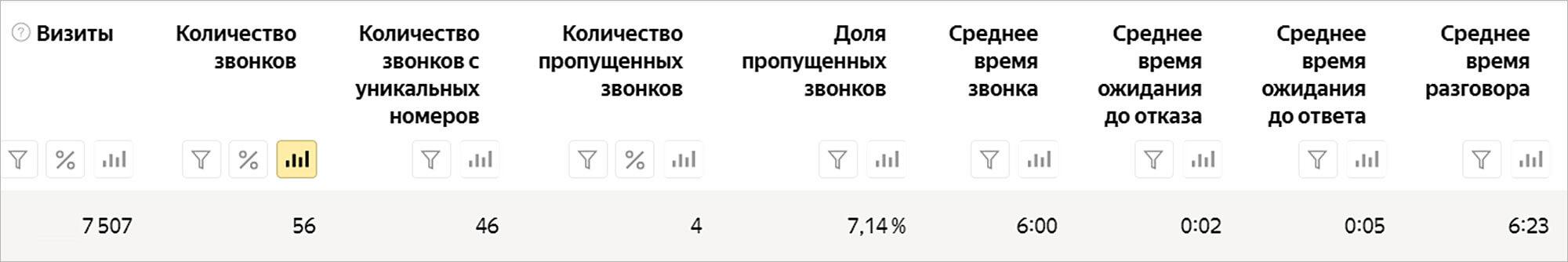Статистика по звонкам в Яндекс.Метрике