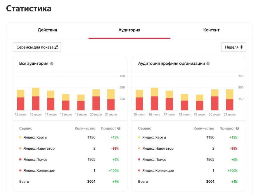 Статистика в Яндекс.Справочнике