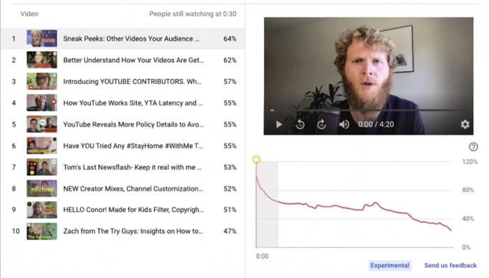 График удержания аудитории YouTube
