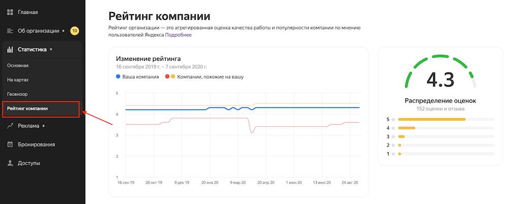 Как посмотреть рейтинг компании в Яндекс.Справочнике