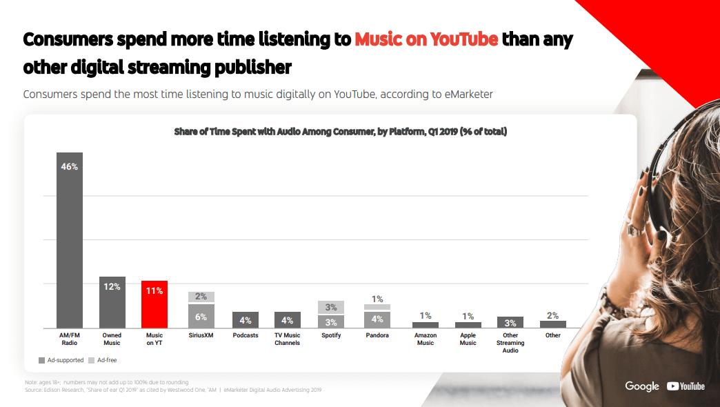 Где люди слушают музыку