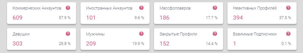 Анализ аудитории в Инстаграм