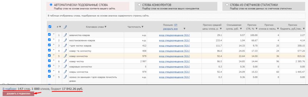 Как планировать бюджет на рекламу в Яндексе и Google: 3 подхода