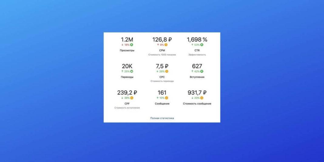 Рекламные показатели в еженедельных отчётах ВКонтакте