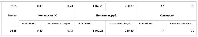 В смарт-баннерах Яндекс.Директ появился ретаргетинг по событиям из приложений
