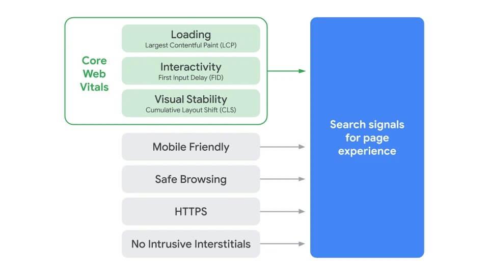 Google запустит новый сигнал ранжирования Page Experience в мае 2021 года
