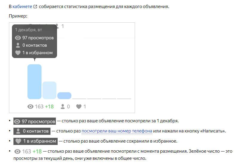 Статистика объявления в Яндекс.Объявлениях