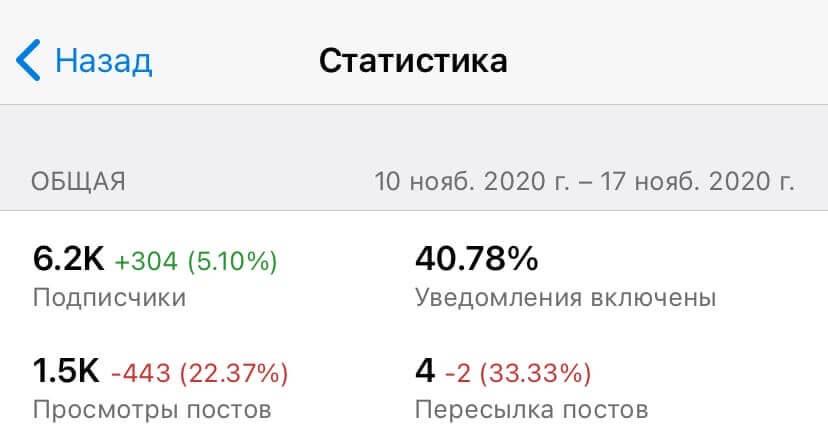 Анализ статистики в Телеграм