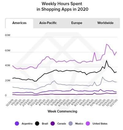 Тренды электронной коммерции