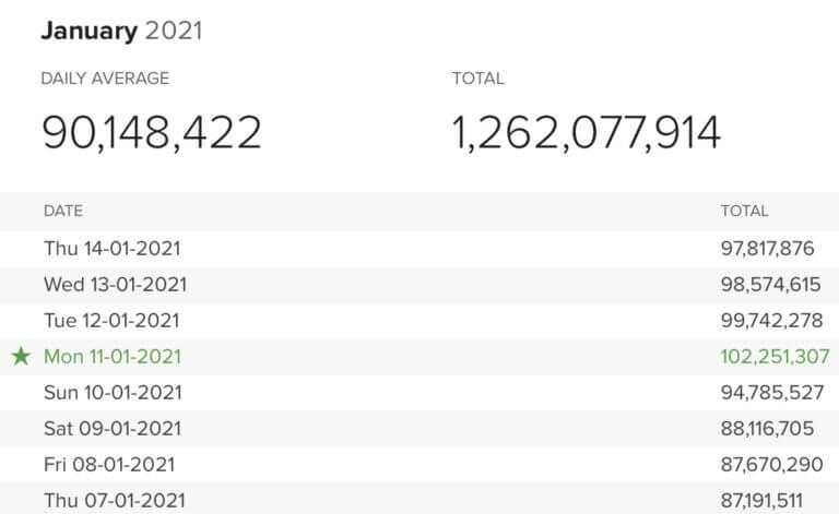 Количество поисковых запросов в день в DuckDuckGo