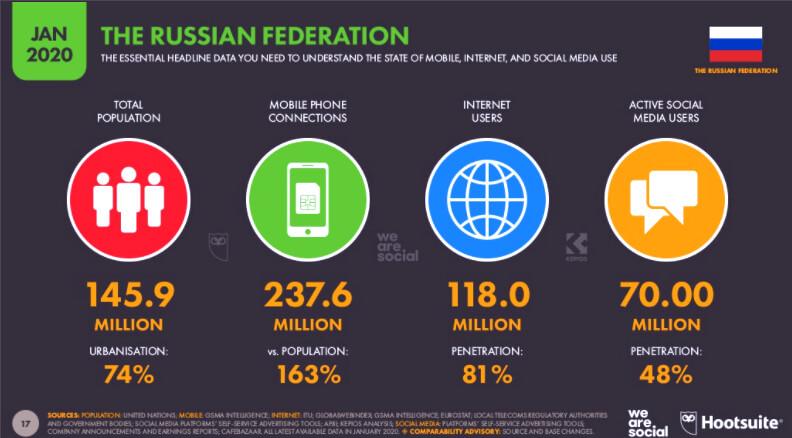 Количество пользователей Интернета в России