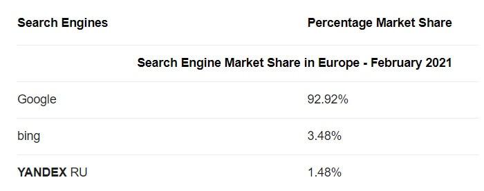 Самый популярный поисковик в Европе