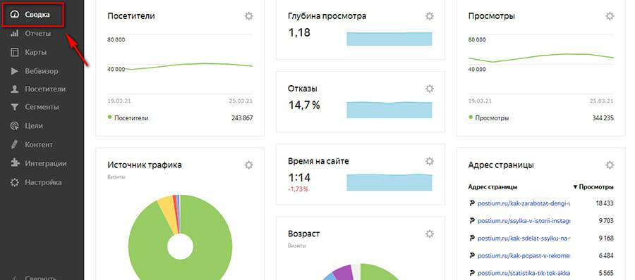 Отчеты Яндекс.Метрики: самое полное руководство