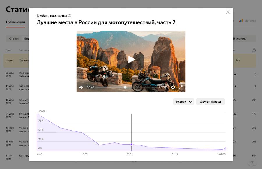 В статистике видео в Яндекс.Дзен появились реакции и глубина просмотра