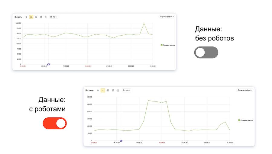 Яндекс.Метрика обновила систему определения роботов
